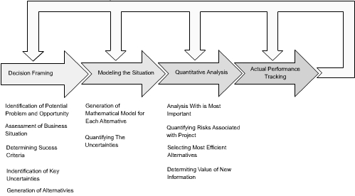 Project Decision Analysis