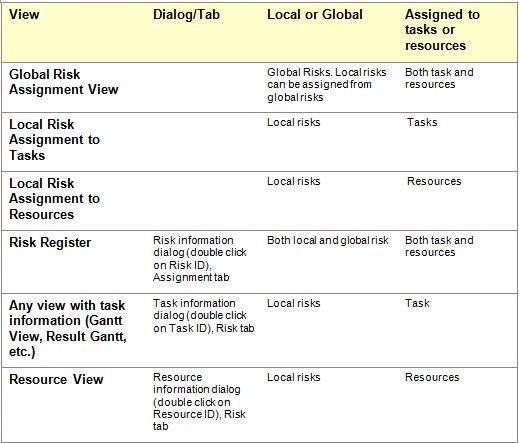 Homework help risk management