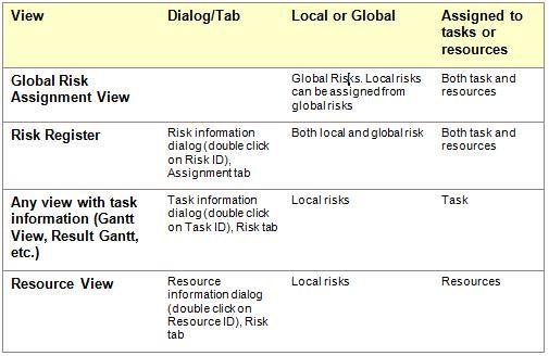 risk assignment