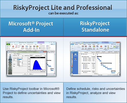 Project risk analysis for Microsoft Project